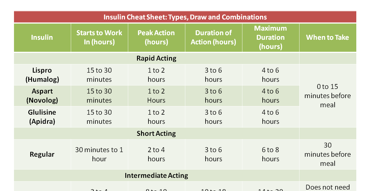 Always draw the short acting or regular insulin which is clear first then follow it with intermediate long cloudy also chart cheat sheet nursing pinterest nclex rh