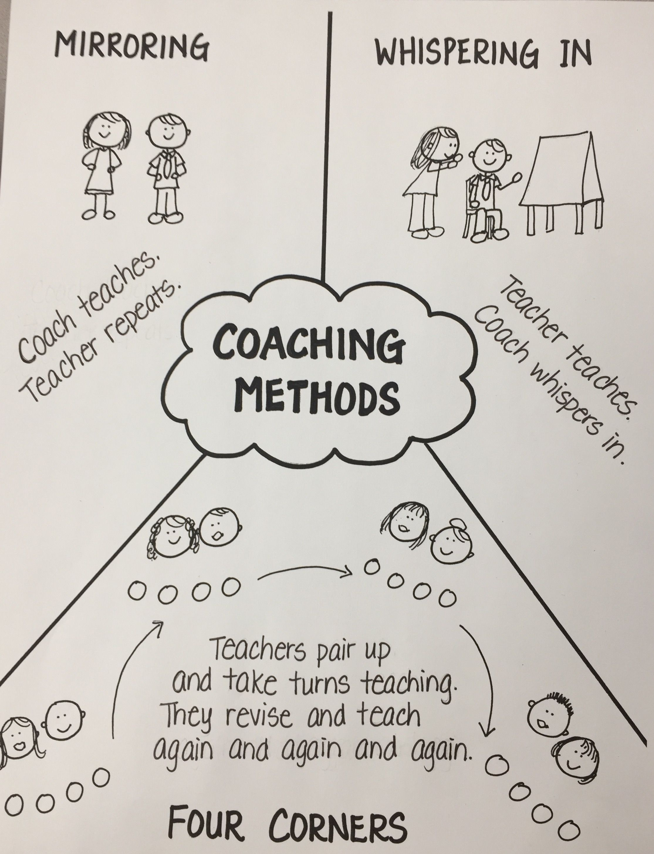 Pin By Grace Oh On Coaching