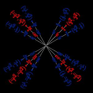 List Of Trigonometric Identities  Wikipedia  Math    Math