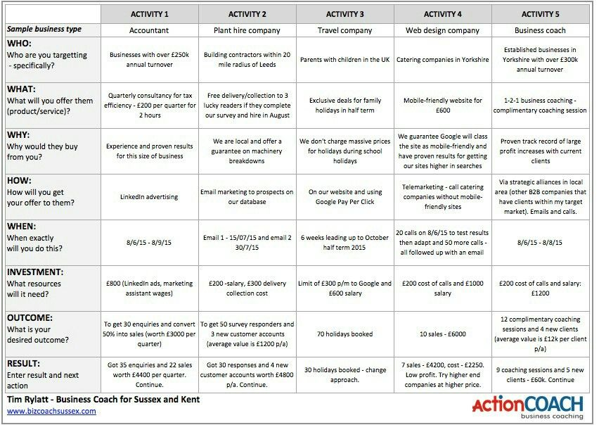 Pin by leanna ofrochester on start ups pinterest explore business coaching templates free and more wajeb Images