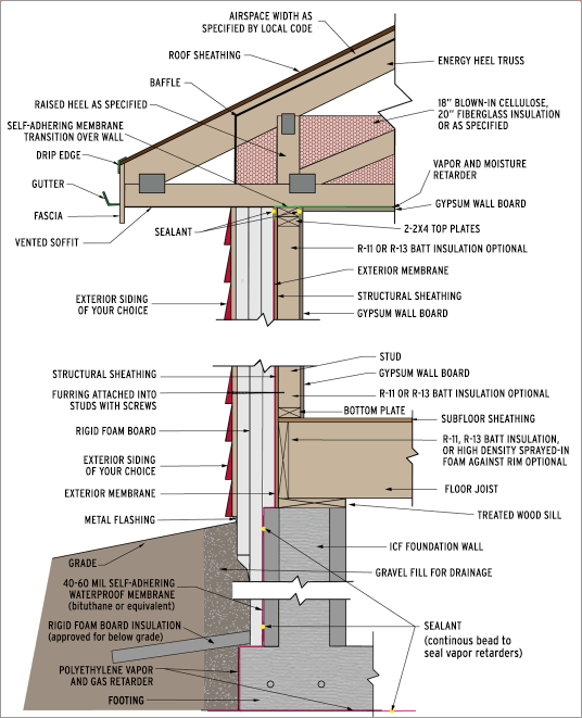 Energy efficient wall assembly from high performance for Most energy efficient home construction