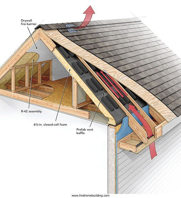 Problems Building Opinions Benefits Science Venting Proven Rules Comes There About With Down Many Building A House Attic Renovation Renovations