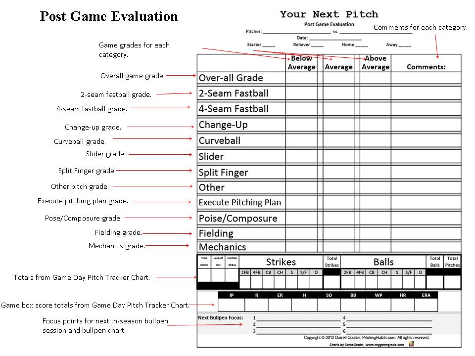 Post Game Evaluation Baseball Pitching Baseball Camp Sports Templates