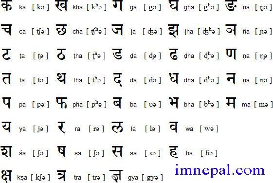 Learn Basic Nepali Words : Some Most Used Nepali Words