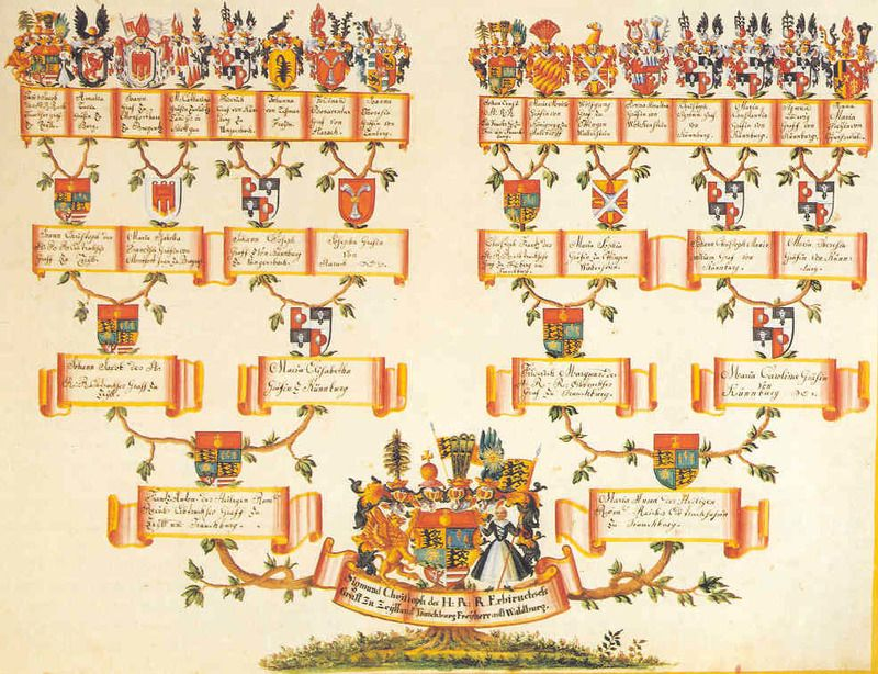 17 Best images about FAMILY TREES on Pinterest | Family tree chart ...