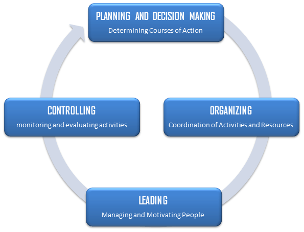 4 Functions Of Management Process Planning Organizing Leading Controlling Management Organization Planning Workplace