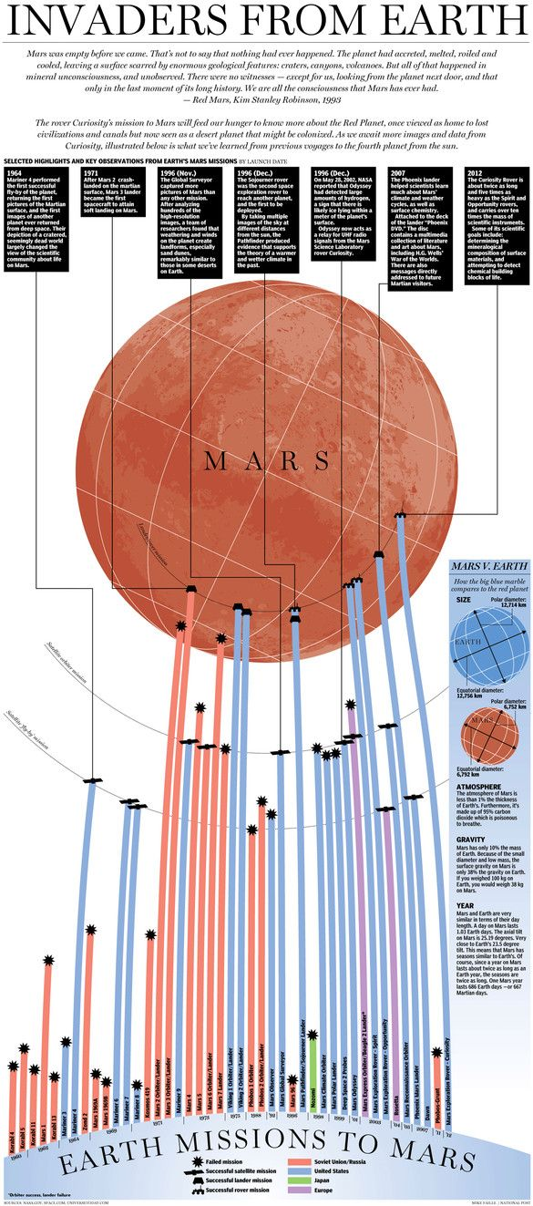 Invaders from Earth: illustrated infographic of every single mission to Mars