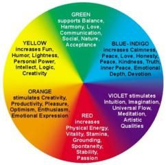 Color Wheel Cooool Shades Aura Colors Aura Colors Meaning Color Healing