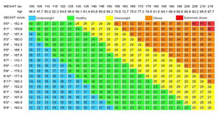 What s your ideal weight according to your body shape age and