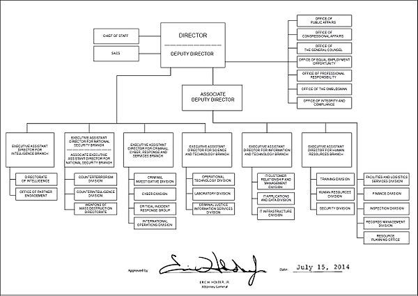Organization Chart For The Fbi As Of July 15 2014 Federal Bureau Of Investigation Federal Bureau Organizational Chart