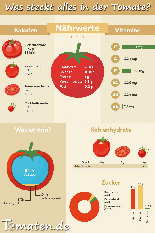 18+ Tomaten auf den augen haben Sammlung