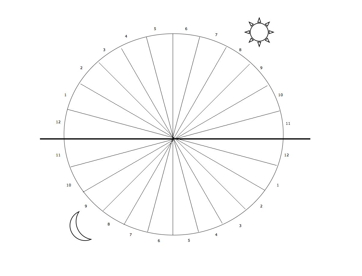 How do you really want to spend your days hour pie chart created via arthouse on diagramly free use also blank with pieces print worksheet or smartboard rh pinterest