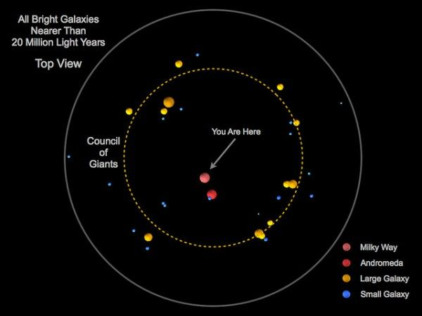 """Astronomer maps out Earth's place in the universe among """"Council of Giants"""" - Technology Org"""