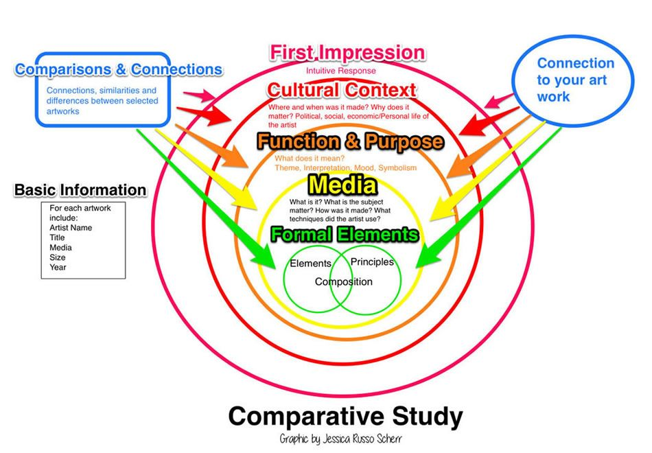 Comparative study phd thesis
