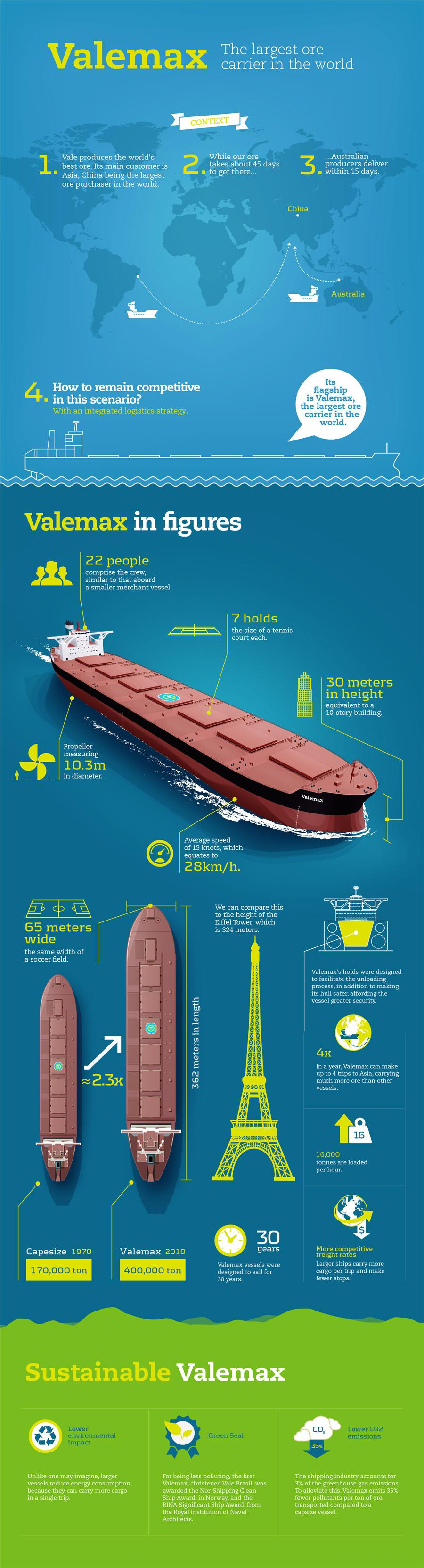 Infographic Valemax The Largest Ore Carrier in The World ...