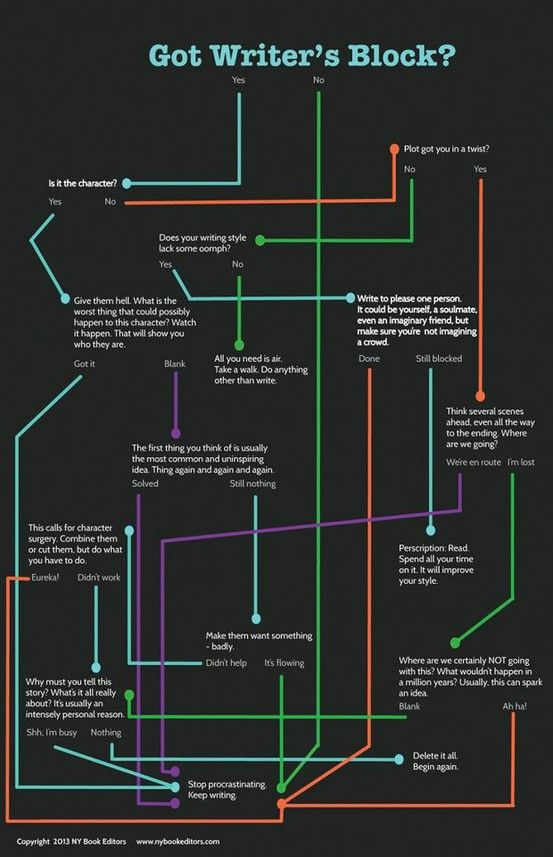 Need some help? Tips on writing Writers block! Writing - flow chart word
