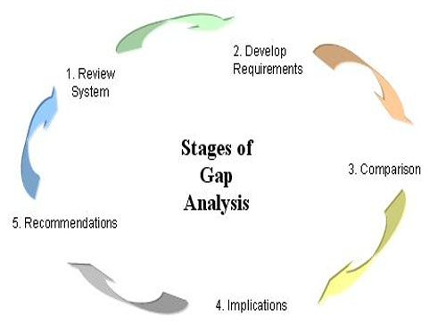 In the management literature, gap analysis is the comparison of - company analysis