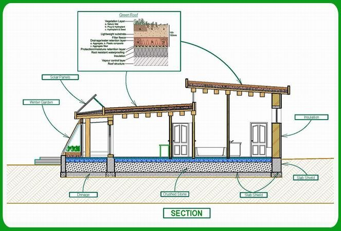 Green Home PlansTechnology Green Energy Passive Solar House Plans .