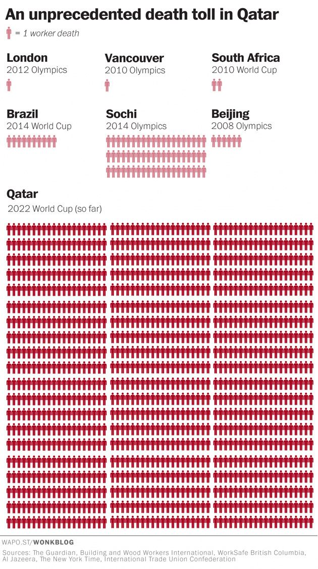 This Chart Shows The Staggering Human Cost Of Staging A World Cup In Qatar World Cup 2022 World Cup Qatar