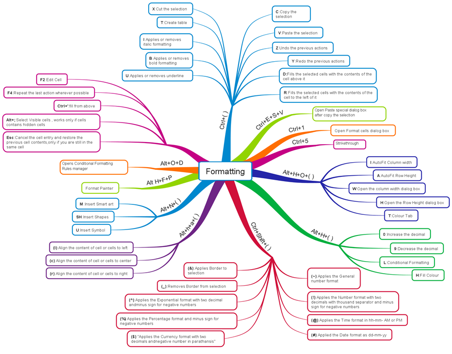 Mind Map For Excel Shortcut Formatting  Eduqfa