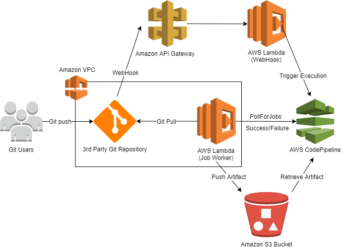 Using Custom Source Actions in AWS CodePipeline for