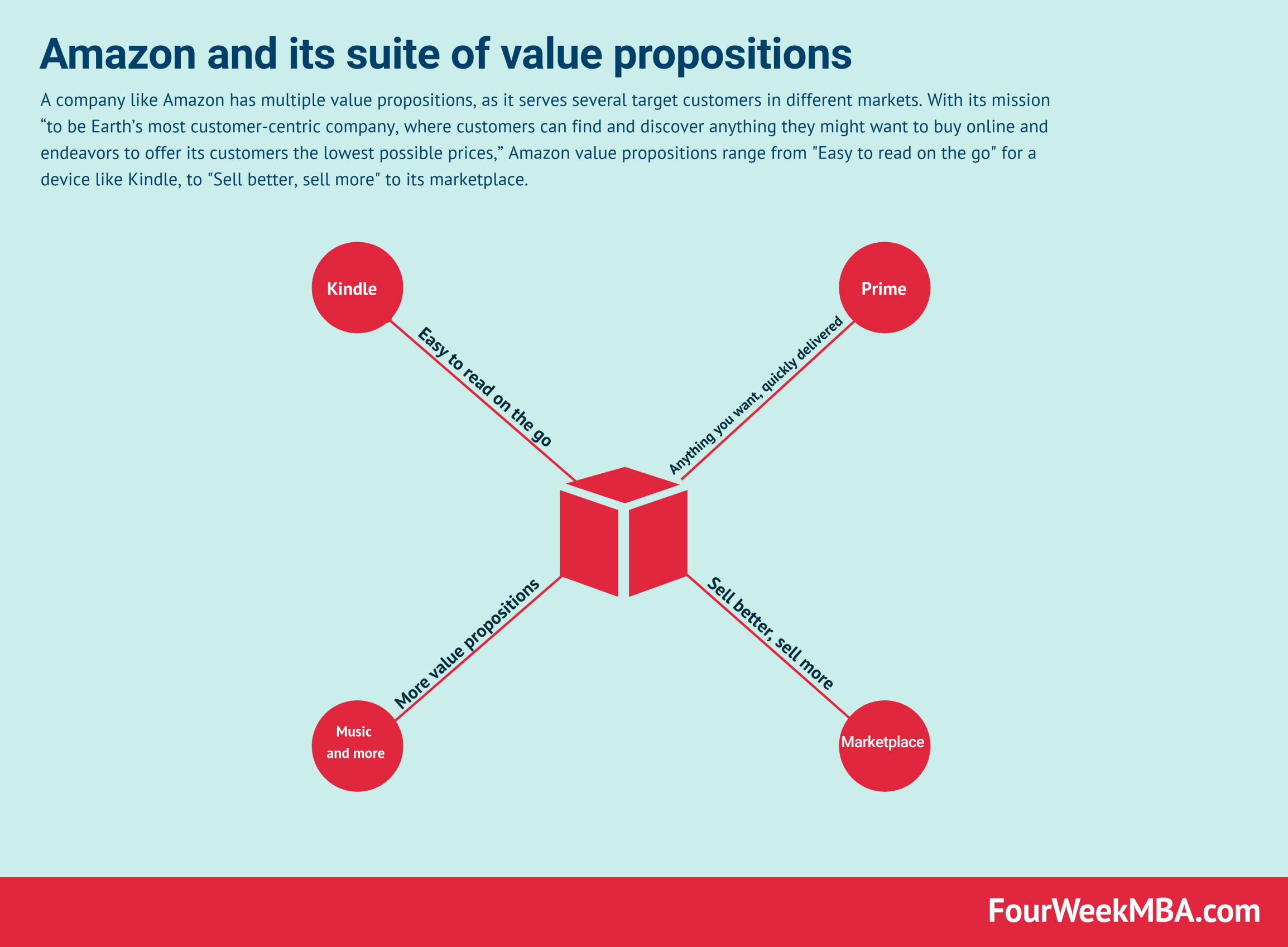 Amazon Value Proposition In A Nutshell Fourweekmba Digital Marketing Agency Value Proposition Marketing