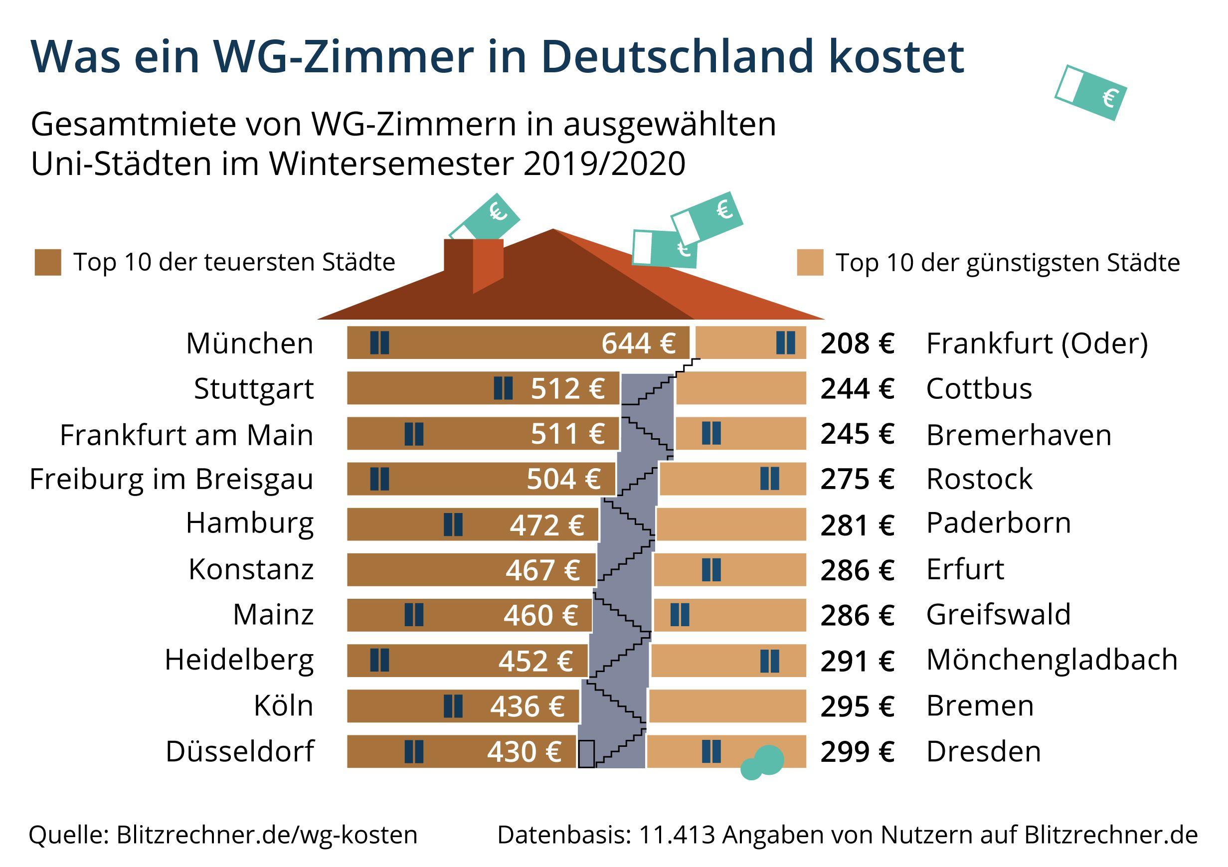 Infografik Was Ein Wg Zimmer In Deutschland Kostet Wg Zimmer Deutschland Freiburg Im Breisgau