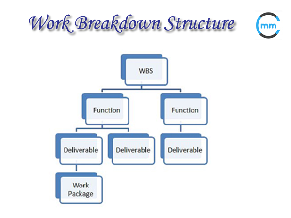 Work Breakdown Structure | Tree structure and Project management