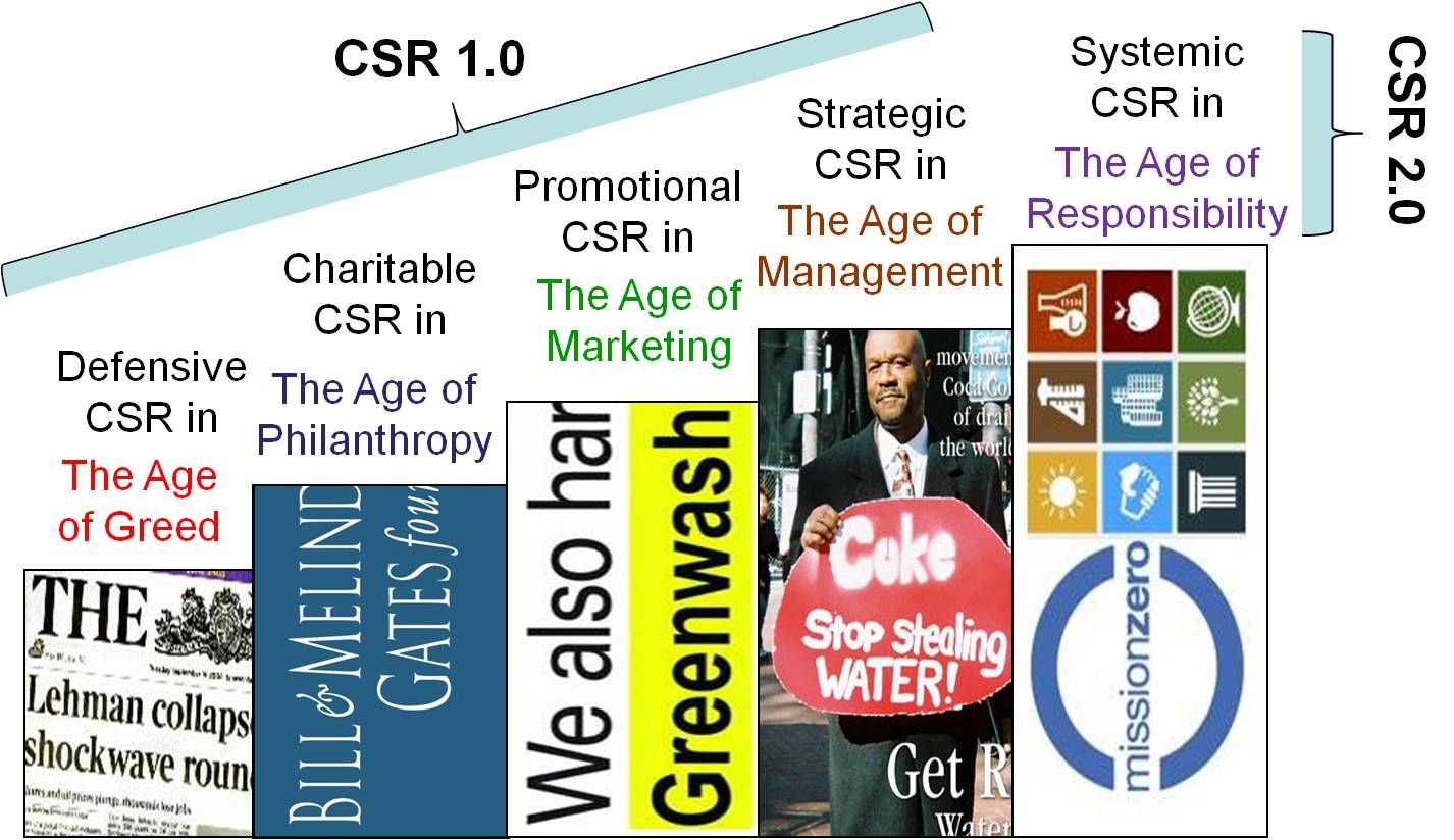 According to CSR International Founder, Dr Wayne Visser, the