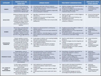 This Is Pretty Coolchart Comparing Diffe Potions When Awesome Comparison Of Counseling Theories Chart