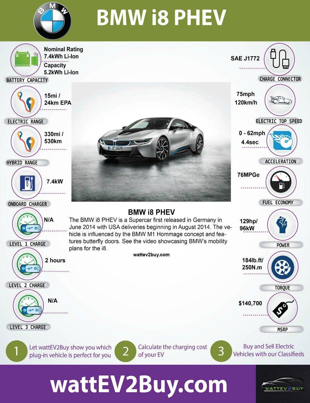 Electric Car Performance