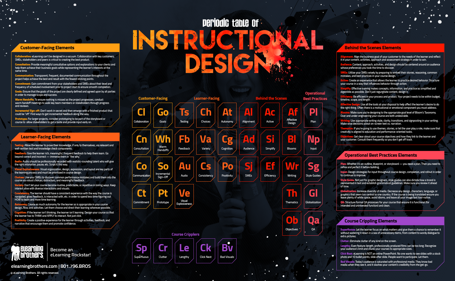 Free elearning templates for captivate storyline and powerpoint explore instructional design periodic table and more urtaz Image collections