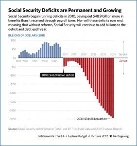 Able Bodied People Defrauding Social Security Disability Program Social Security Social Security Disability Security