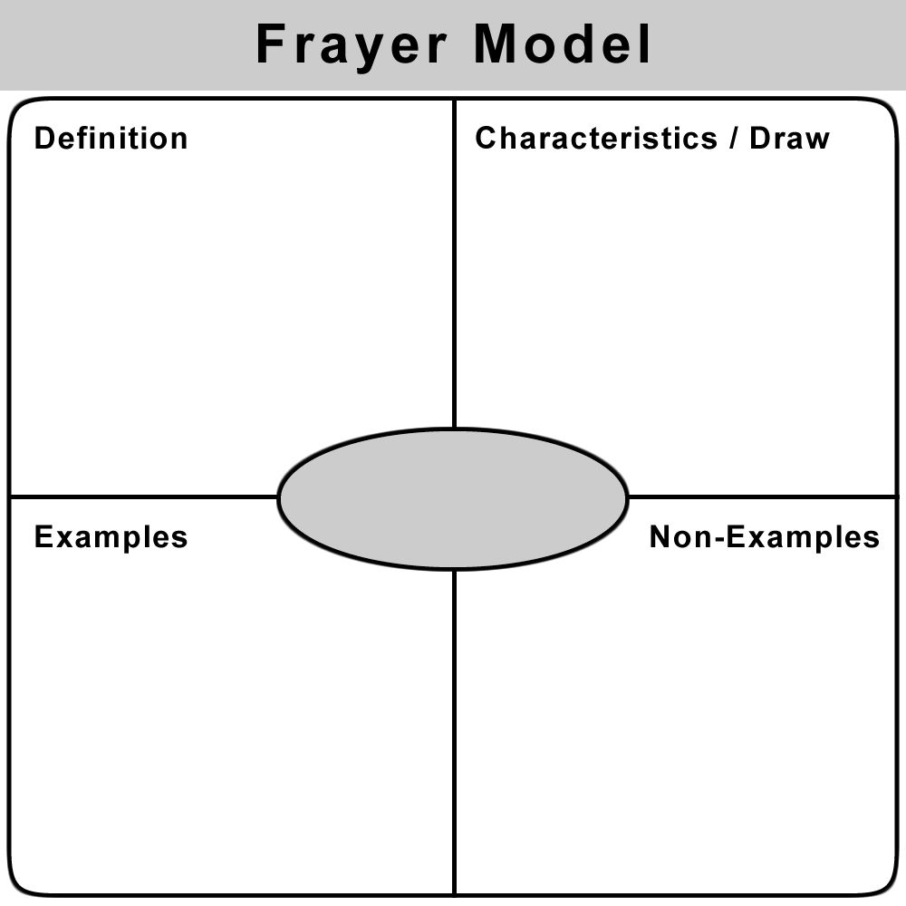 use the frayer model to teach vocabulary on index cards students write the vocabulary word in the center the definition of the word characteristics of