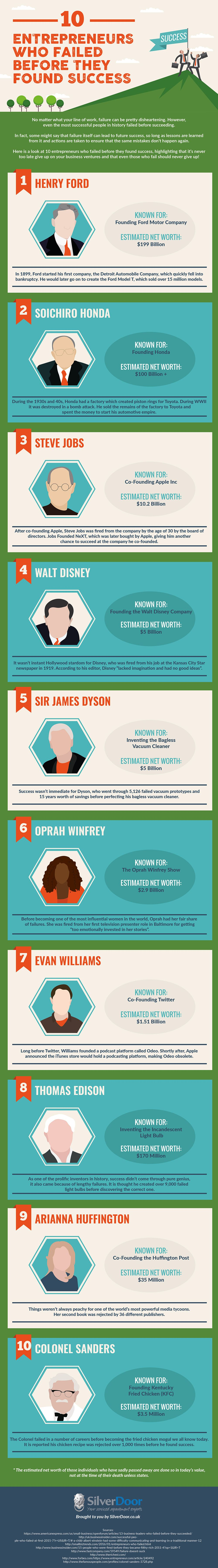 10 Entrepreneurs Who Failed Before They Found Success
