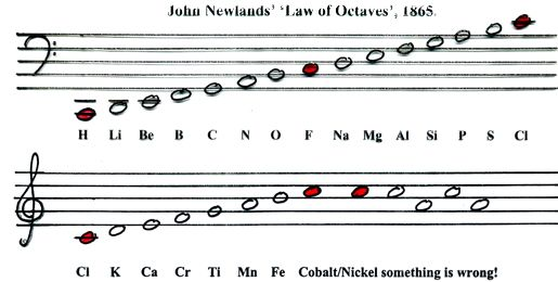 1864 newlands octaves - Tabla Periodica Newlands