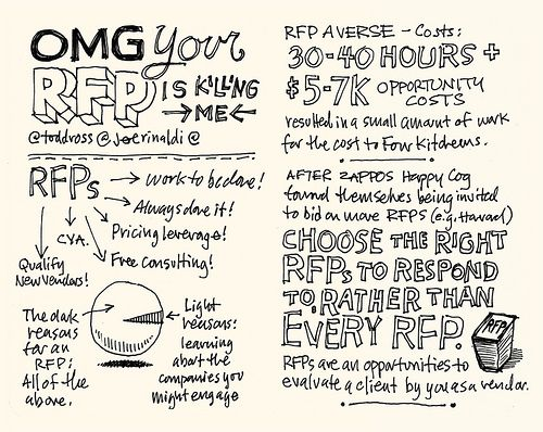 Sxsw Conference This Year And Created Some Brilliant Sketchnotes On