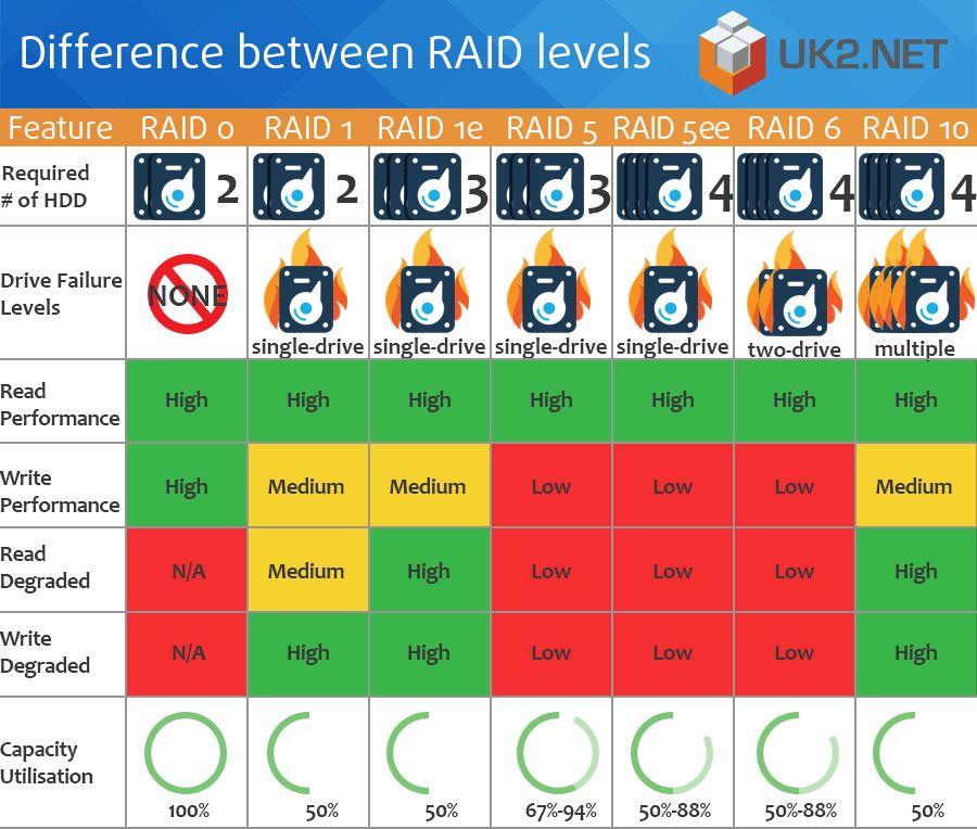 difference between raid levels uk2 infographics pinterest Raid 5 Number Diagram Physical Raid 5 Diagram