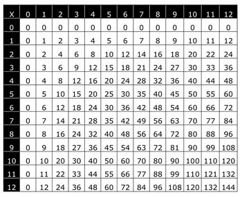 Multiplication chart 12 x 12 math pinterest multiplication