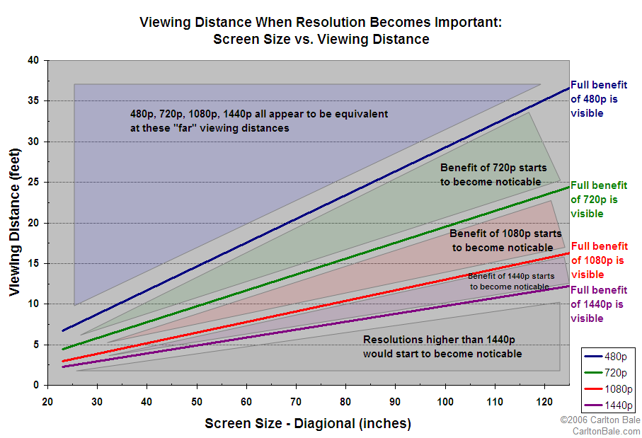 Below Is A Chart Of Screen Size Resolution And Viewing Distance To Help You Decide What You Need Description From Jeffalo Blogspot Com I Searched For This On