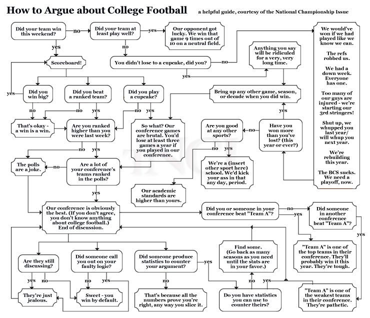 how to argue about college football flow chart - Tide Flow Chart