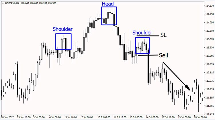 How To Trade The Head And Shoulders Pattern Trading Quotes