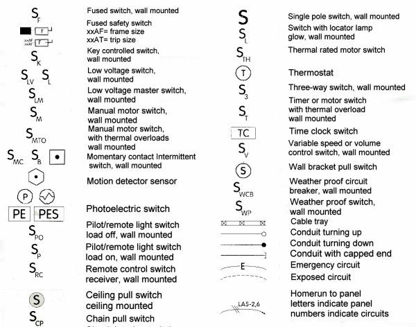 Electrical schematic symbols for light switches and home wiring | Blueprint  symbols, Electrical schematic symbols, Electrical symbolsPinterest