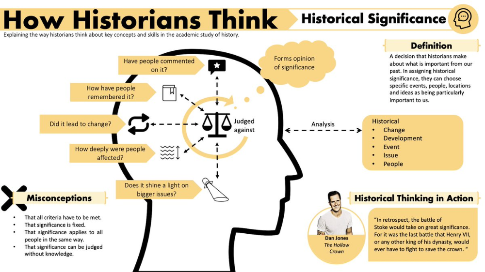 3 Simon Beale On Twitter A New Project To Help Students Understand The Thought Process Of Historians How Hi Teaching History Think Deeply Thought Process