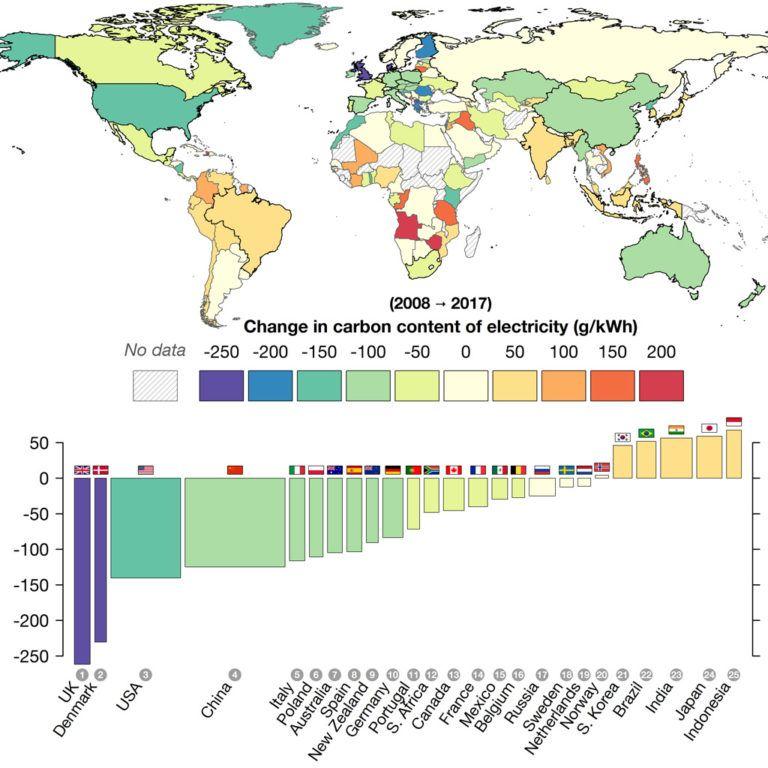 Ten Charts Show How The World Is Progressing On Clean Energy Resilience Energy Australia Clean Energy Solar Energy Diy