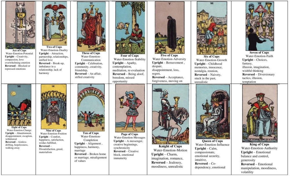 Tarot Lesson Minor Arcana (With Images)