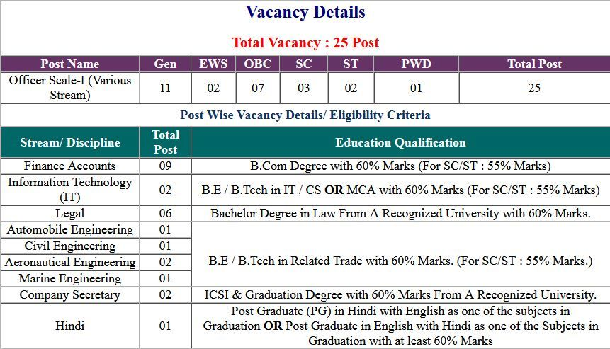General Insurance Corporation Gic India Mumbai Recruits 25