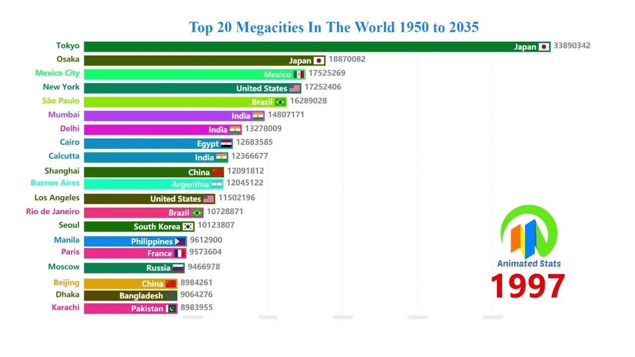 Top 20 Megacities In The World 1950 To 2035 World S Largest Cities By