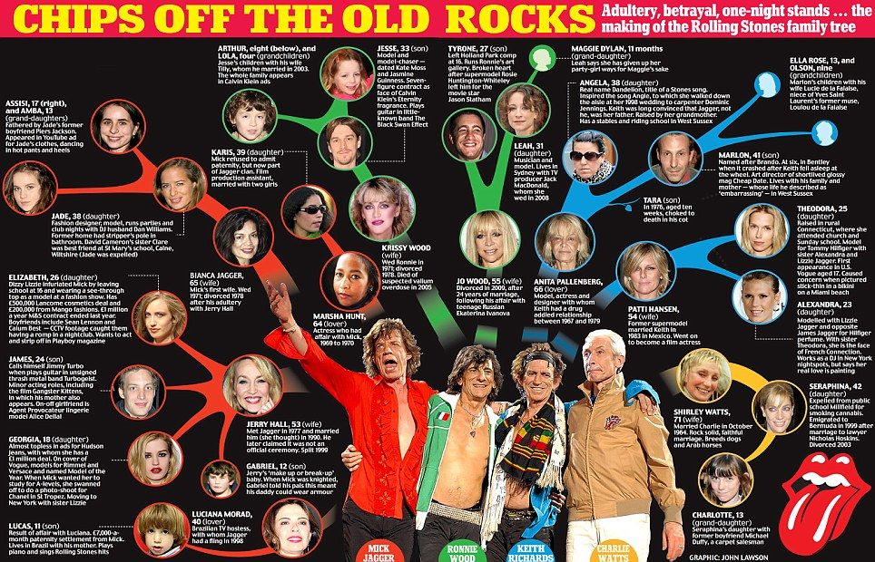 Chips off the old rocks: Adultery, betrayal, one-night