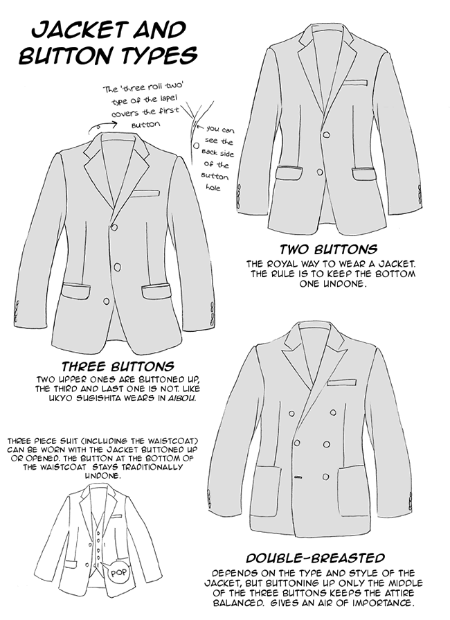 Men's Jacket and button types: Two buttons, three buttons, double ...